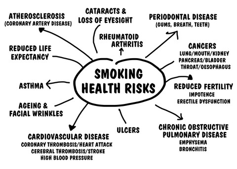 effects-of-smoking
